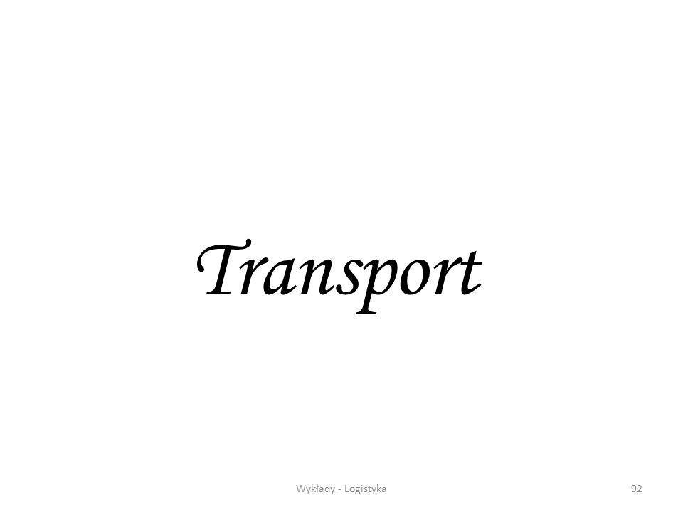 Zarządzanie logistyczne91 N T N T N N T T N Opracowanie zamówienia – wywołanie partii dostawy Akceptacja Zatwierdzenie zamówienia Potwierdzeni e zamów
