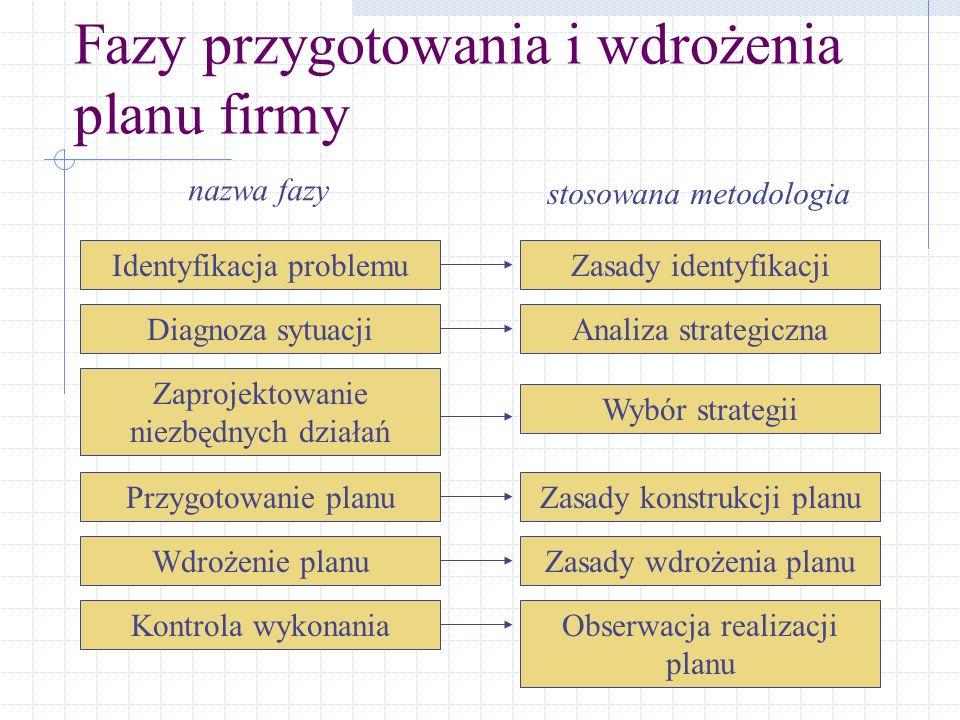 Fazy przygotowania i wdrożenia planu firmy Identyfikacja problemu Diagnoza sytuacji Zaprojektowanie niezbędnych działań Przygotowanie planu Kontrola w