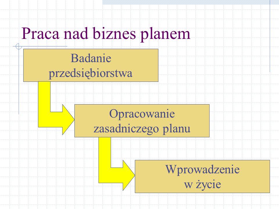 Praca nad biznes planem Badanie przedsiębiorstwa Opracowanie zasadniczego planu Wprowadzenie w życie