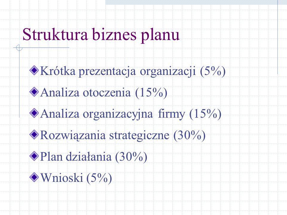 Struktura biznes planu Krótka prezentacja organizacji (5%) Analiza otoczenia (15%) Analiza organizacyjna firmy (15%) Rozwiązania strategiczne (30%) Pl
