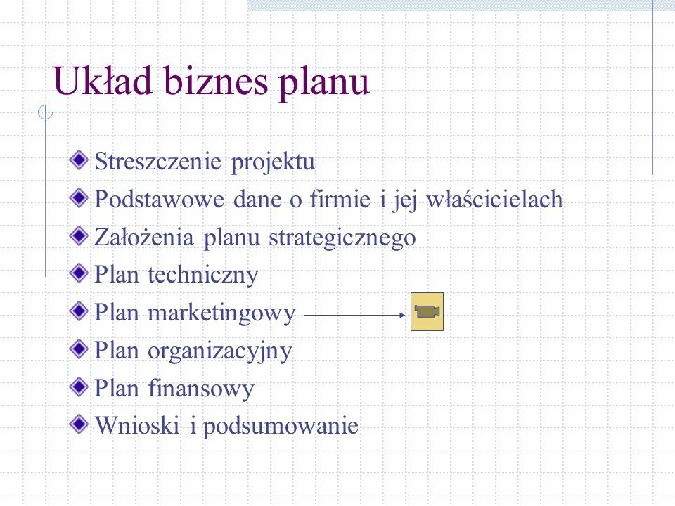Układ biznes planu Streszczenie projektu Podstawowe dane o firmie i jej właścicielach Założenia planu strategicznego Plan techniczny Plan marketingowy