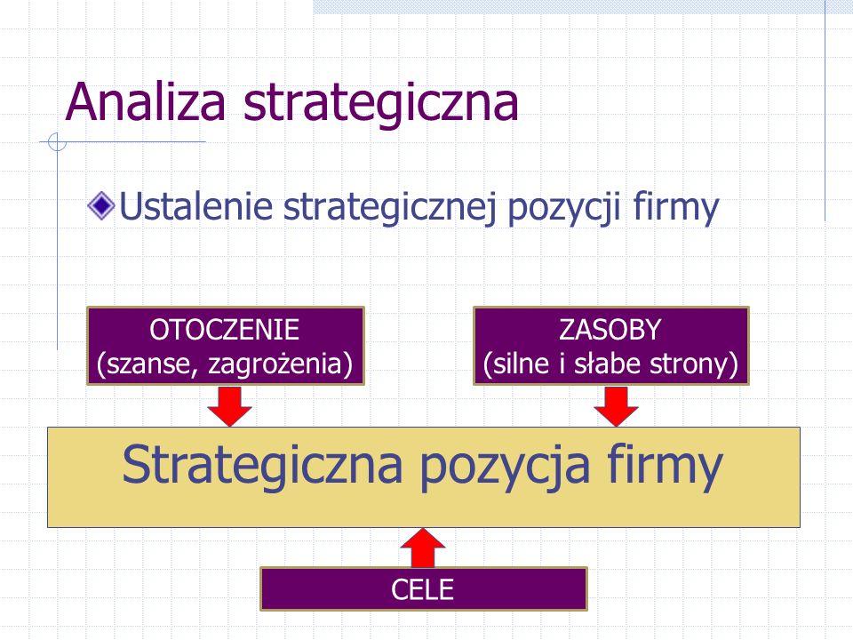Analiza strategiczna Ustalenie strategicznej pozycji firmy Strategiczna pozycja firmy OTOCZENIE (szanse, zagrożenia) ZASOBY (silne i słabe strony) CEL
