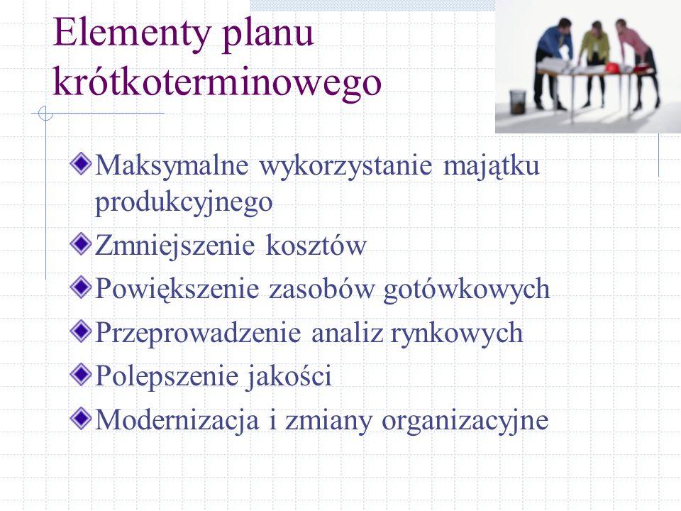Elementy planu krótkoterminowego Maksymalne wykorzystanie majątku produkcyjnego Zmniejszenie kosztów Powiększenie zasobów gotówkowych Przeprowadzenie