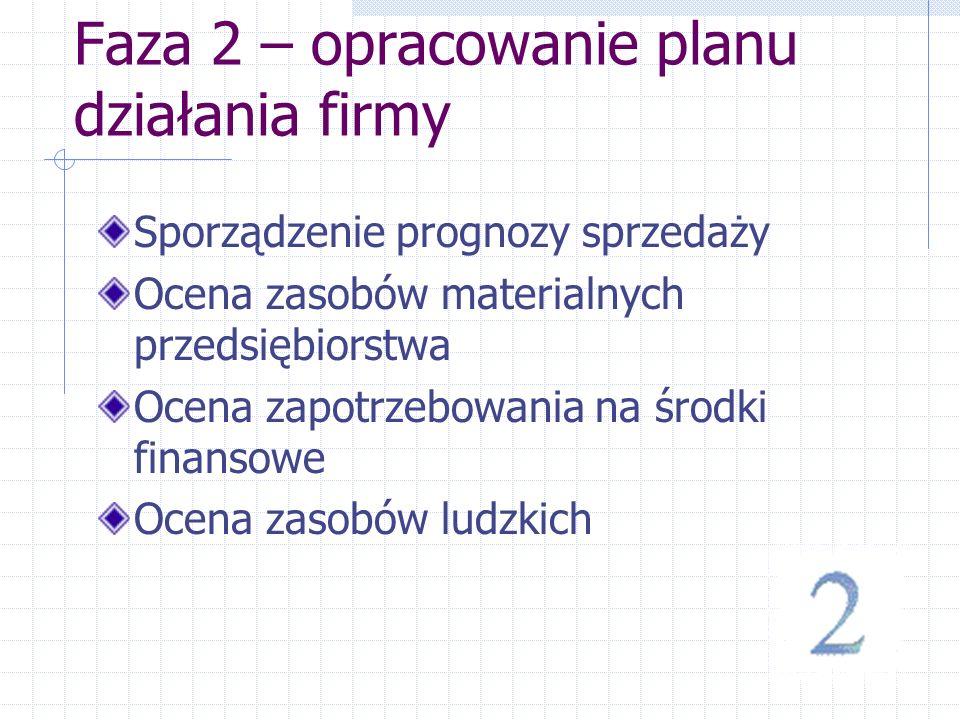 Faza 2 – opracowanie planu działania firmy Sporządzenie prognozy sprzedaży Ocena zasobów materialnych przedsiębiorstwa Ocena zapotrzebowania na środki