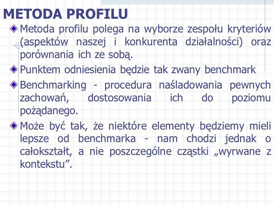 METODA PROFILU Metoda profilu polega na wyborze zespołu kryteriów (aspektów naszej i konkurenta działalności) oraz porównania ich ze sobą. Punktem odn