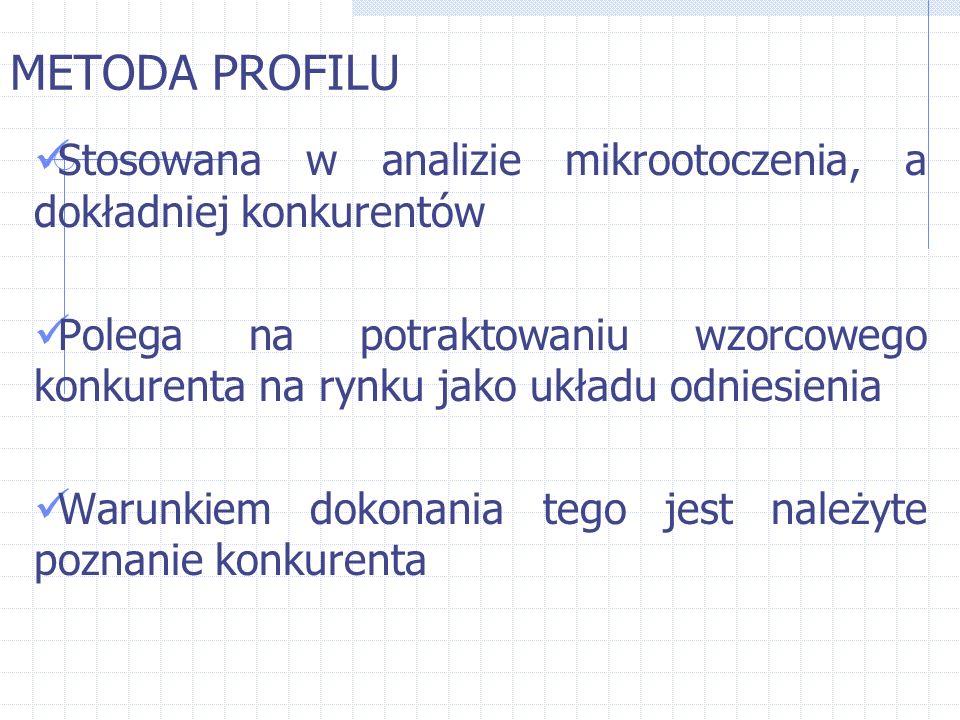 METODA PROFILU Stosowana w analizie mikrootoczenia, a dokładniej konkurentów Polega na potraktowaniu wzorcowego konkurenta na rynku jako układu odnies