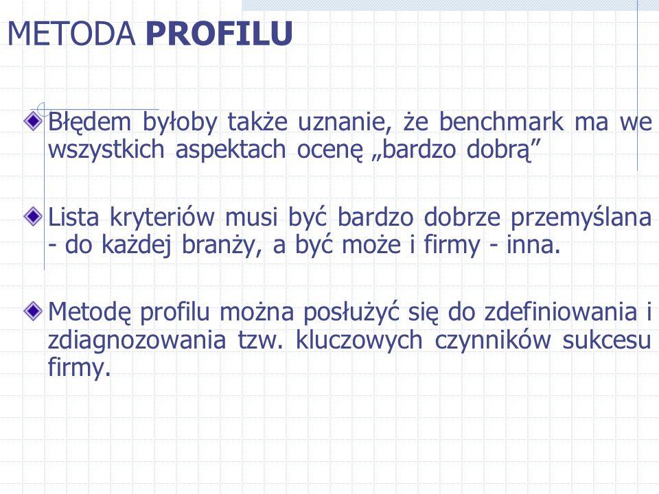 """METODA PROFILU Błędem byłoby także uznanie, że benchmark ma we wszystkich aspektach ocenę """"bardzo dobrą"""" Lista kryteriów musi być bardzo dobrze przemy"""