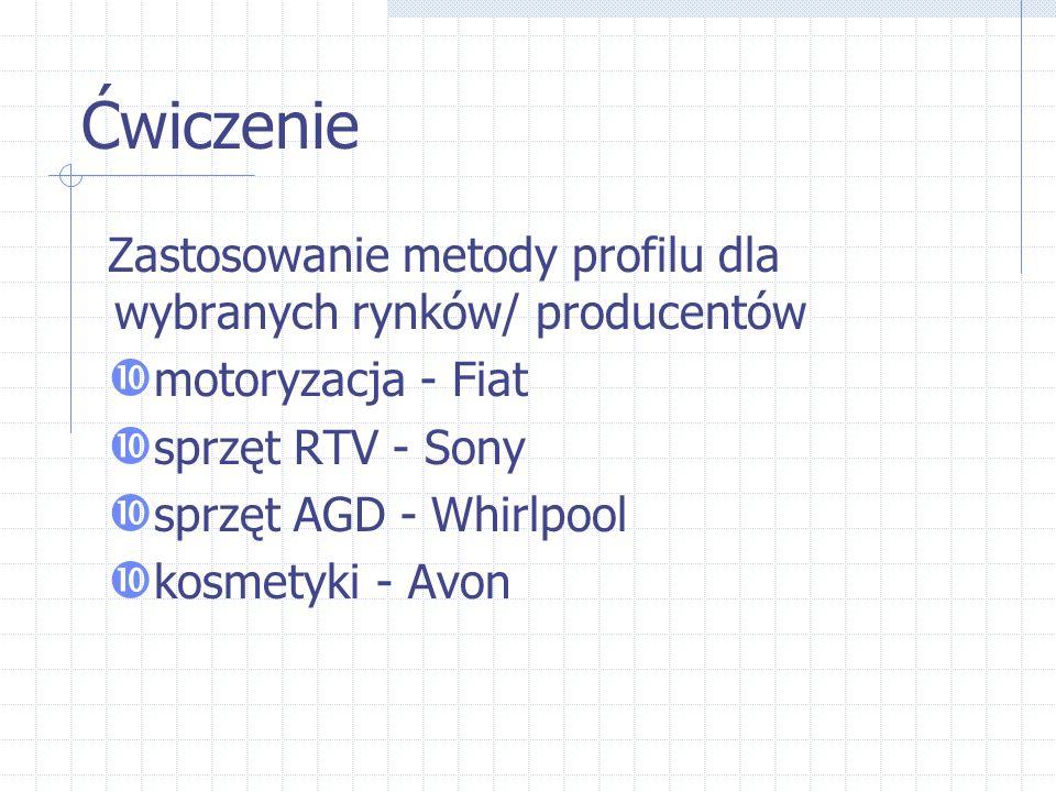 Ćwiczenie Zastosowanie metody profilu dla wybranych rynków/ producentów  motoryzacja - Fiat  sprzęt RTV - Sony  sprzęt AGD - Whirlpool  kosmetyki