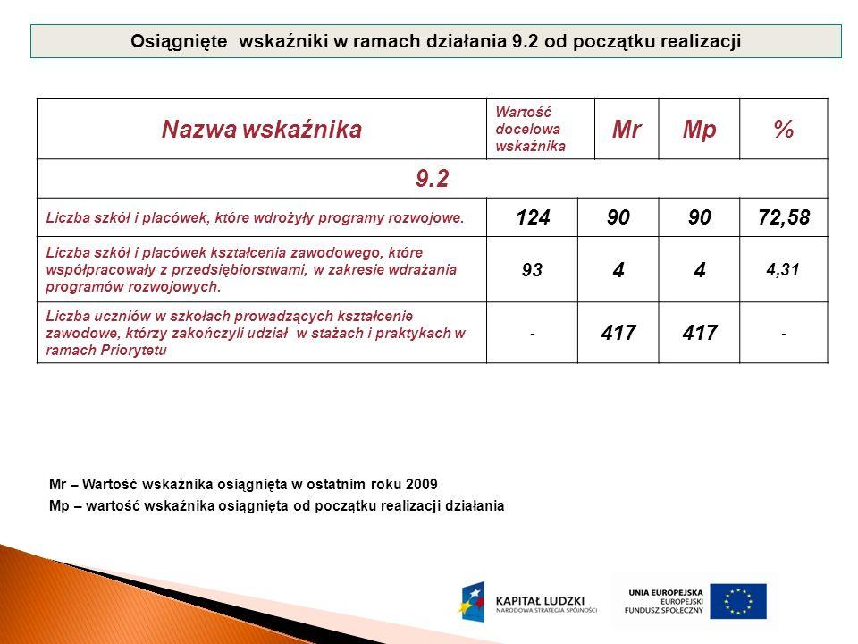 Nazwa wskaźnika Wartość docelowa wskaźnika MrMp% 9.2 Liczba szkół i placówek, które wdrożyły programy rozwojowe.