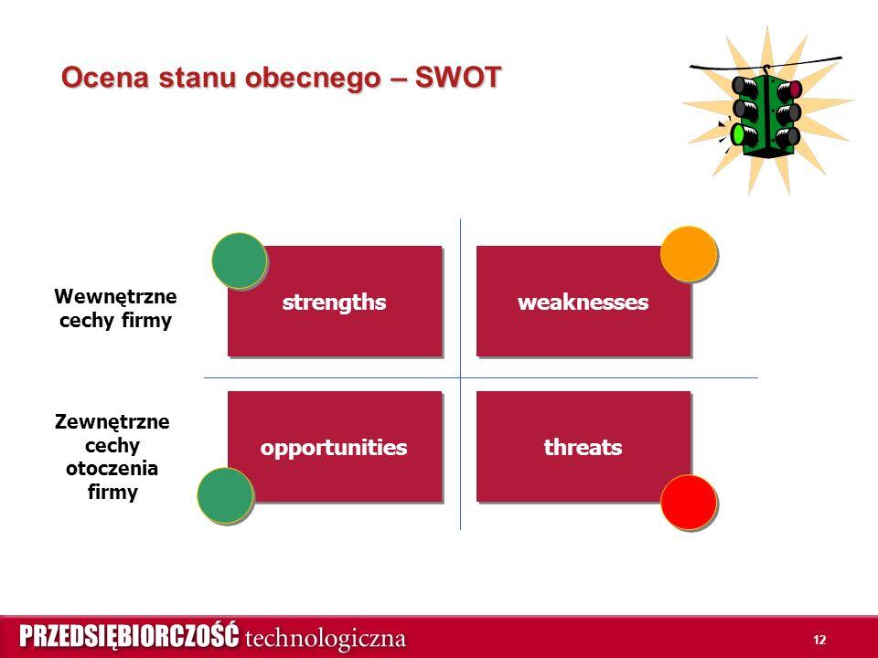 12 Ocena stanu obecnego – SWOT strengths weaknesses threats opportunities Wewnętrzne cechy firmy Zewnętrzne cechy otoczenia firmy