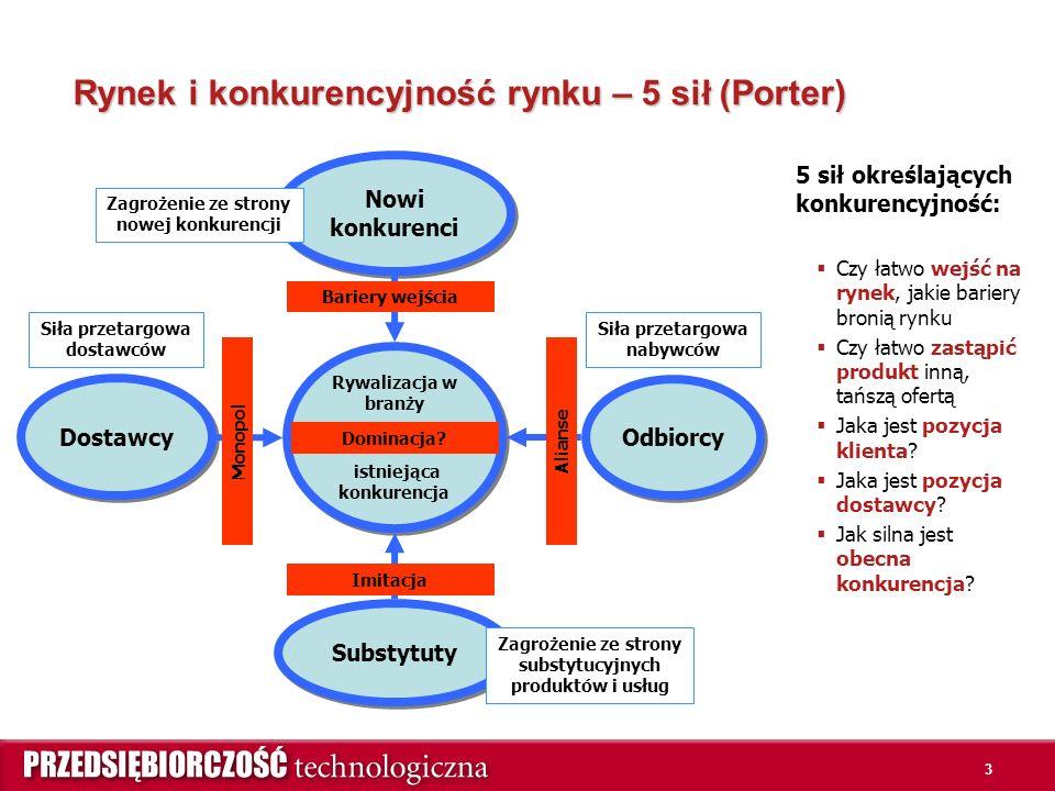3 Rynek i konkurencyjność rynku – 5 sił (Porter) 5 sił określających konkurencyjność:  Czy łatwo wejść na rynek, jakie bariery bronią rynku  Czy łatwo zastąpić produkt inną, tańszą ofertą  Jaka jest pozycja klienta.