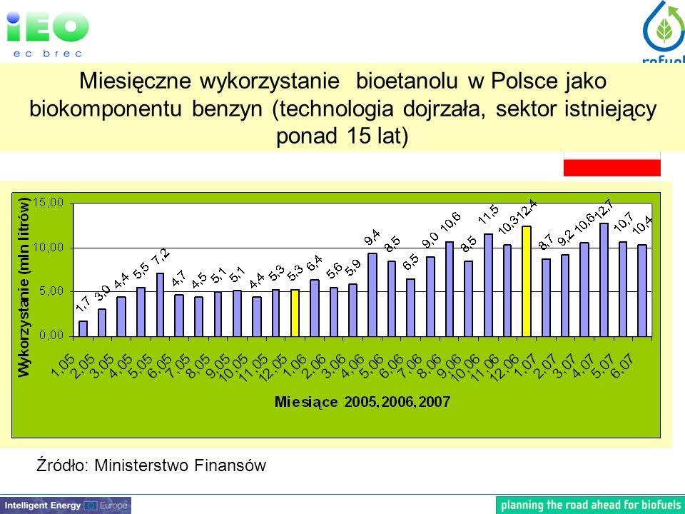 Źródło: Ministerstwo Finansów Miesięczne wykorzystanie bioetanolu w Polsce jako biokomponentu benzyn (technologia dojrzała, sektor istniejący ponad 15 lat)