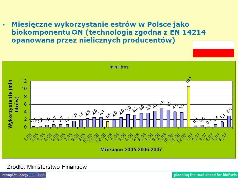 Miesięczne wykorzystanie estrów w Polsce jako biokomponentu ON (technologia zgodna z EN 14214 opanowana przez nielicznych producentów) Źródło: Ministerstwo Finansów