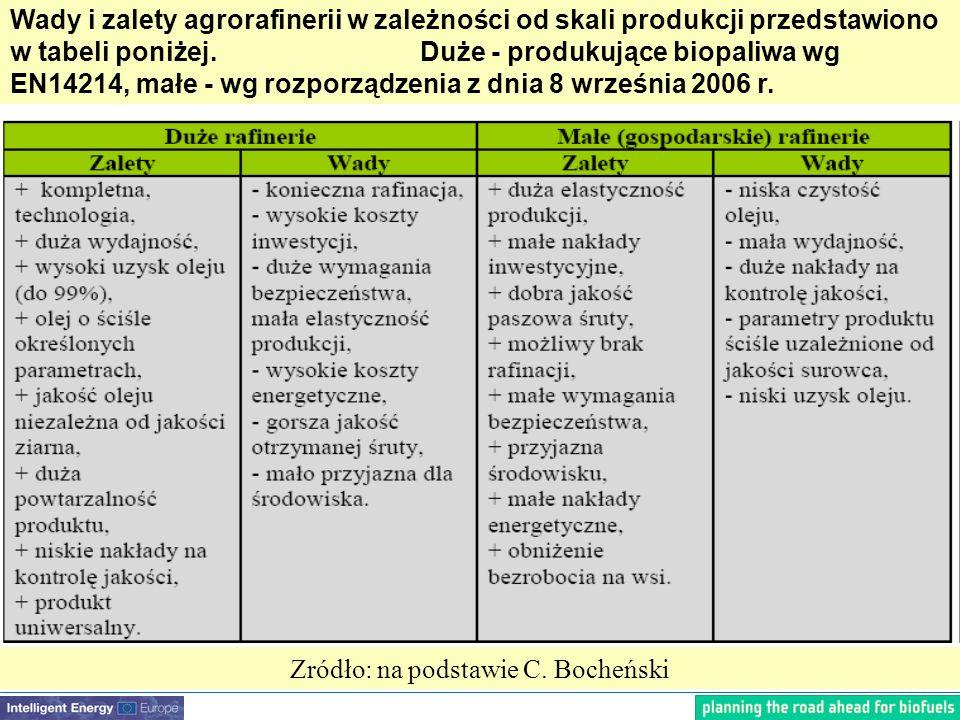 Wady i zalety agrorafinerii w zależności od skali produkcji przedstawiono w tabeli poniżej.