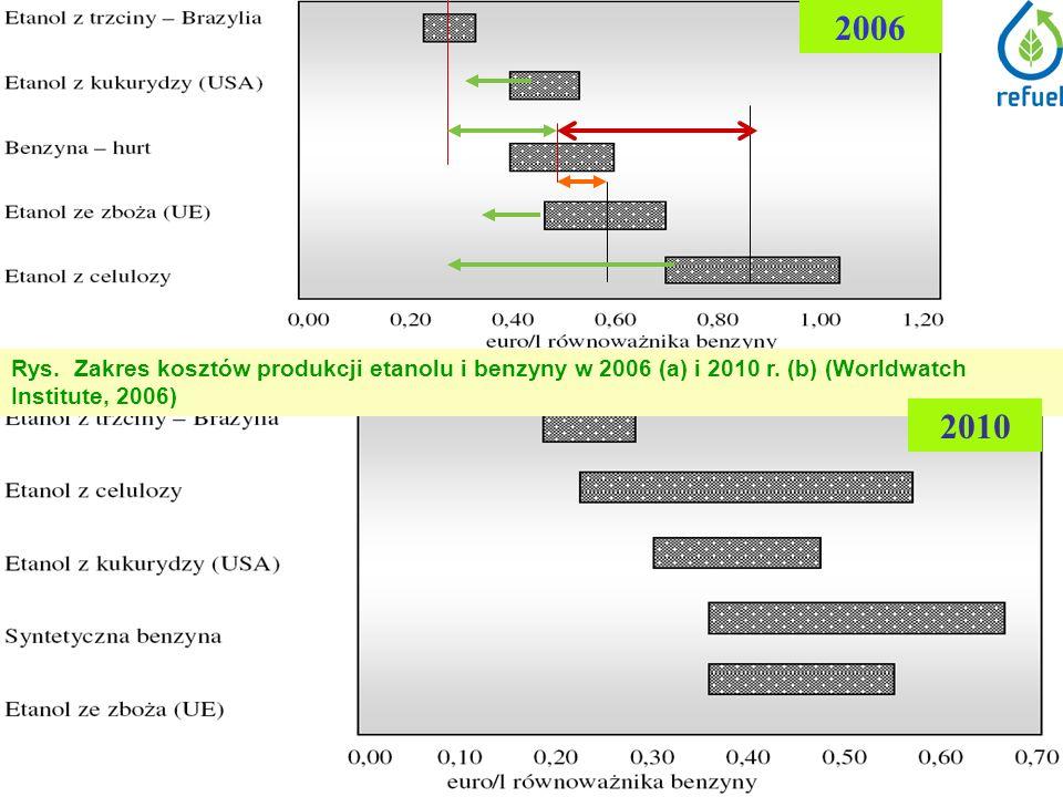 Rys. Zakres kosztów produkcji etanolu i benzyny w 2006 (a) i 2010 r.