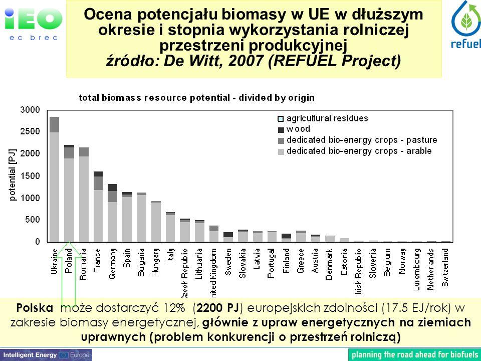 Ocena potencjału biomasy w UE w dłuższym okresie i stopnia wykorzystania rolniczej przestrzeni produkcyjnej źródło: De Witt, 2007 (REFUEL Project) Polska może dostarczyć 12% ( 2200 PJ ) europejskich zdolności (17.5 EJ/rok) w zakresie biomasy energetycznej, głównie z upraw energetycznych na ziemiach uprawnych (problem konkurencji o przestrzeń rolniczą)