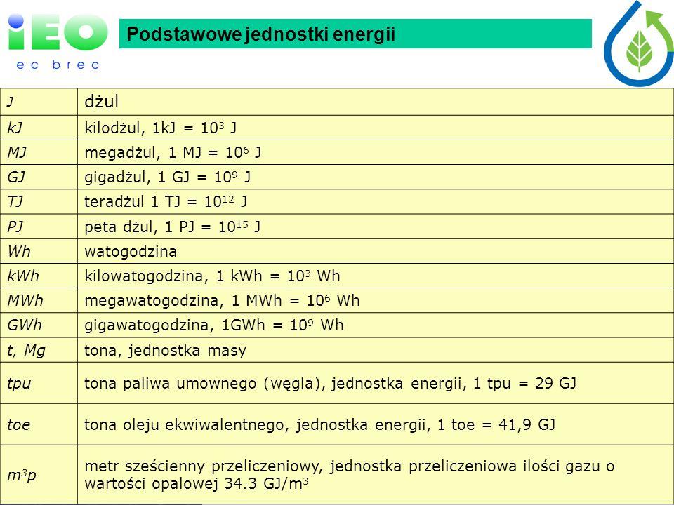 Podstawowe jednostki energii J dżul kJkilodżul, 1kJ = 10 3 J MJmegadżul, 1 MJ = 10 6 J GJgigadżul, 1 GJ = 10 9 J TJteradżul 1 TJ = 10 12 J PJpeta dżul, 1 PJ = 10 15 J Whwatogodzina kWhkilowatogodzina, 1 kWh = 10 3 Wh MWhmegawatogodzina, 1 MWh = 10 6 Wh GWhgigawatogodzina, 1GWh = 10 9 Wh t, Mgtona, jednostka masy tputona paliwa umownego (węgla), jednostka energii, 1 tpu = 29 GJ toetona oleju ekwiwalentnego, jednostka energii, 1 toe = 41,9 GJ m3pm3p metr sześcienny przeliczeniowy, jednostka przeliczeniowa ilości gazu o wartości opalowej 34.3 GJ/m 3 Podstawowe jednostki energii