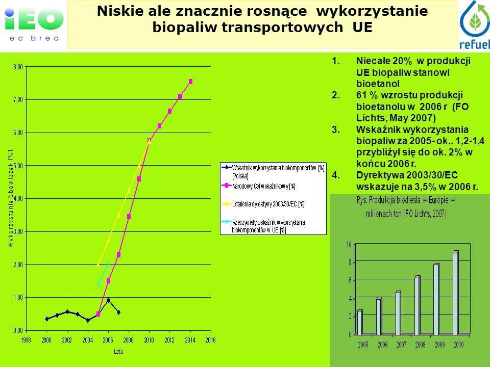 Niskie ale znacznie rosnące wykorzystanie biopaliw transportowych UE 1.Niecałe 20% w produkcji UE biopaliw stanowi bioetanol 2.61 % wzrostu produkcji bioetanolu w 2006 r (FO Lichts, May 2007) 3.Wskaźnik wykorzystania biopaliw za 2005- ok..