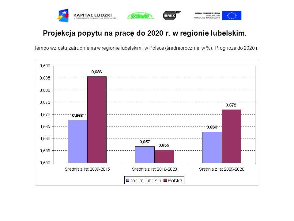 Projekcja popytu na pracę do 2020 r. w regionie lubelskim. Tempo wzrostu zatrudnienia w regionie lubelskim i w Polsce (średniorocznie, w %). Prognoza
