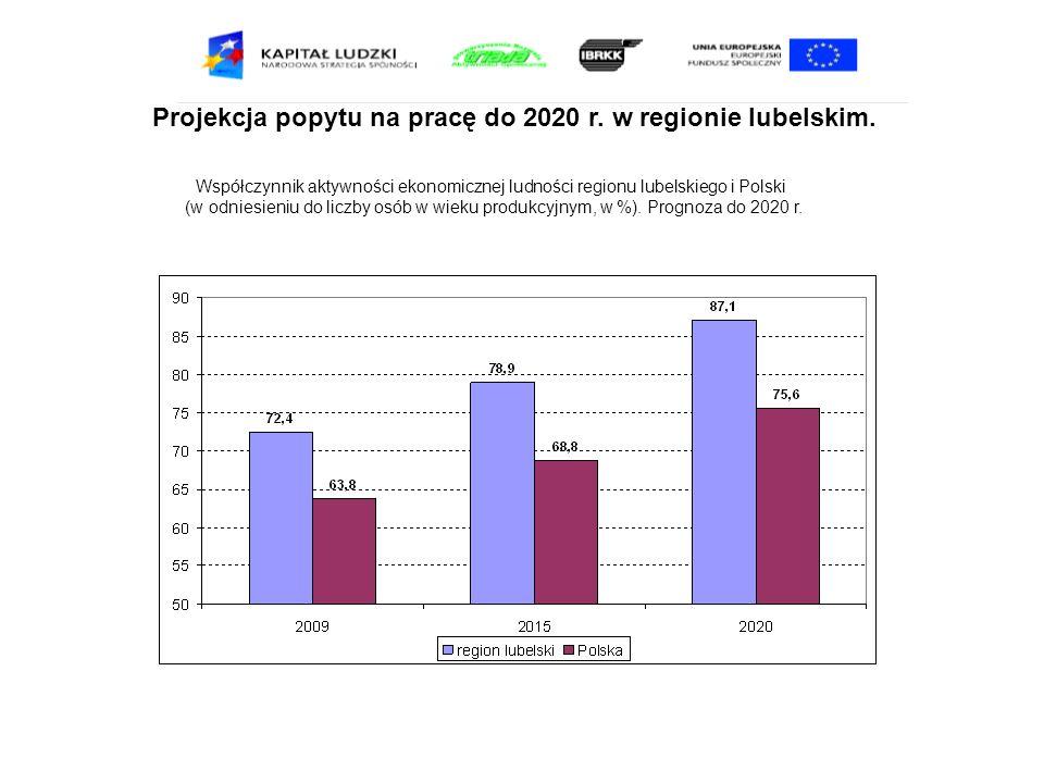 Projekcja popytu na pracę do 2020 r. w regionie lubelskim. Współczynnik aktywności ekonomicznej ludności regionu lubelskiego i Polski (w odniesieniu d