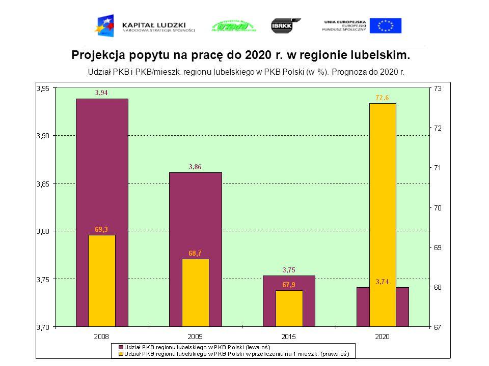 Projekcja popytu na pracę do 2020 r. w regionie lubelskim. Udział PKB i PKB/mieszk. regionu lubelskiego w PKB Polski (w %). Prognoza do 2020 r.