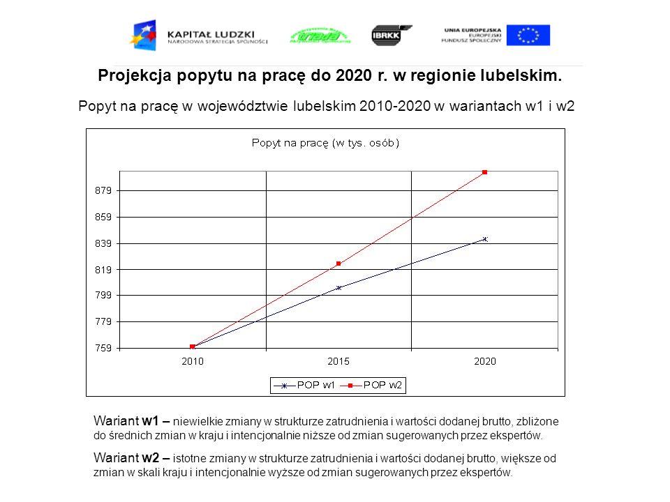 Projekcja popytu na pracę do 2020 r. w regionie lubelskim. Popyt na pracę w województwie lubelskim 2010-2020 w wariantach w1 i w2 Wariant w1 – niewiel
