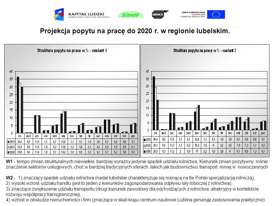 Projekcja popytu na pracę do 2020 r. w regionie lubelskim. W1 - tempo zmian strukturalnych niewielkie: bardziej wyraźny jedynie spadek udziału rolnict