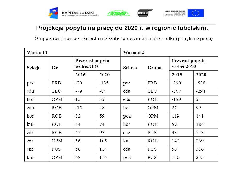 Projekcja popytu na pracę do 2020 r. w regionie lubelskim. Grupy zawodowe w sekcjach o najsłabszym wzroście (lub spadku) popytu na pracę Wariant 1Wari
