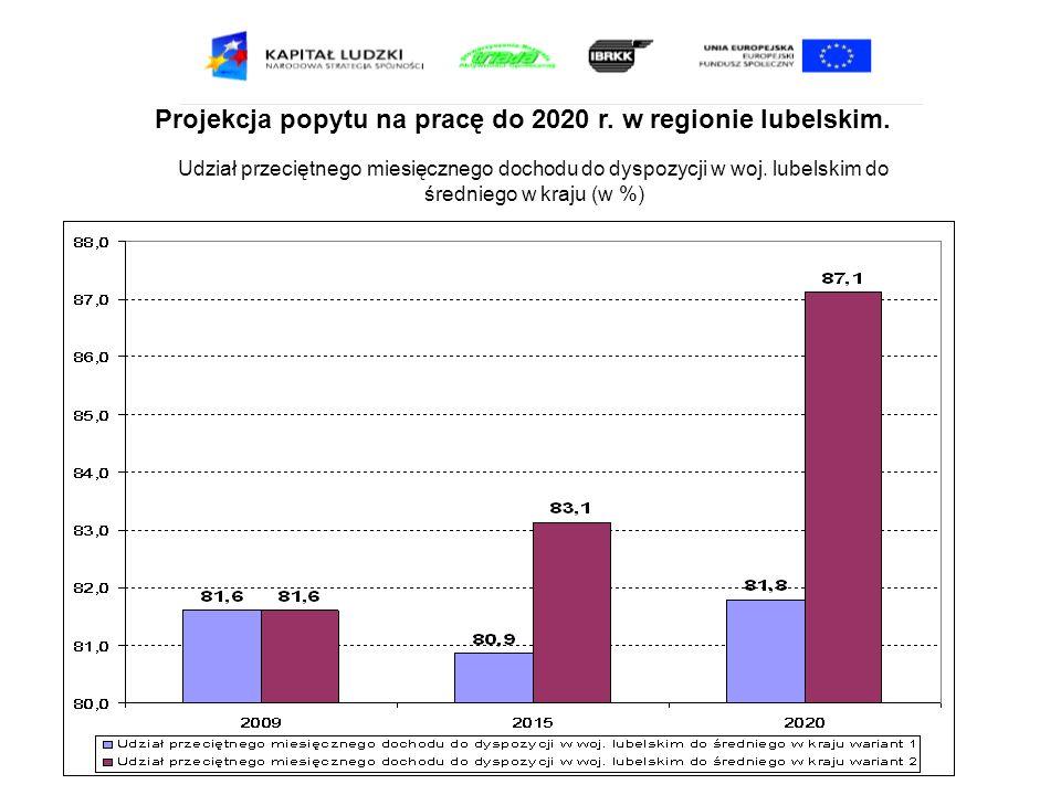 Projekcja popytu na pracę do 2020 r. w regionie lubelskim. Udział przeciętnego miesięcznego dochodu do dyspozycji w woj. lubelskim do średniego w kraj