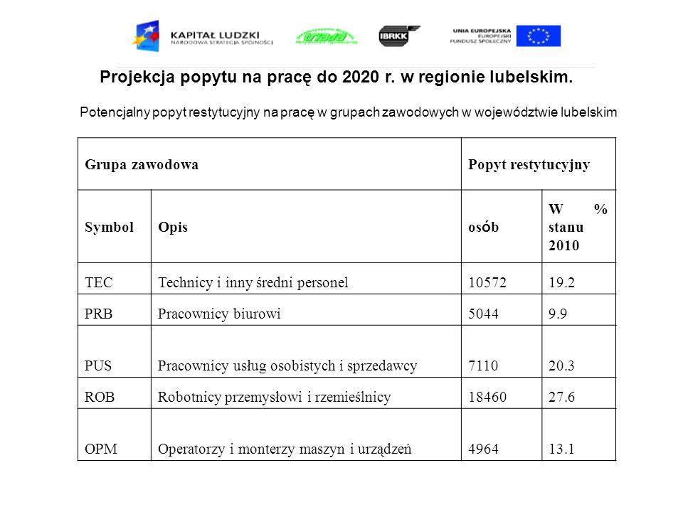 Projekcja popytu na pracę do 2020 r.w regionie lubelskim.