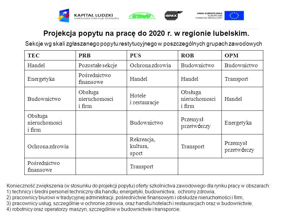 Projekcja popytu na pracę do 2020 r. w regionie lubelskim. Sekcje wg skali zgłaszanego popytu restytucyjnego w poszczególnych grupach zawodowych TECPR