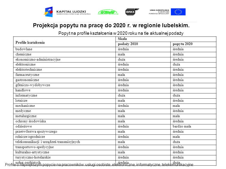 Projekcja popytu na pracę do 2020 r. w regionie lubelskim. Popyt na profile kształcenia w 2020 roku na tle aktualnej podaży Profile kształcenia Skala