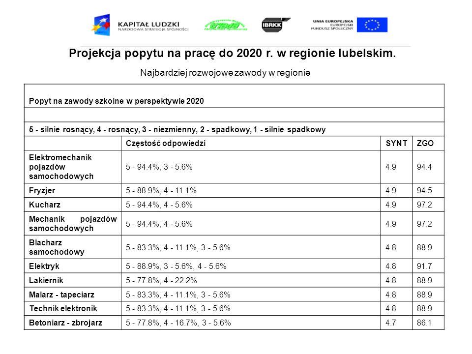 Projekcja popytu na pracę do 2020 r. w regionie lubelskim. Najbardziej rozwojowe zawody w regionie Popyt na zawody szkolne w perspektywie 2020 5 - sil