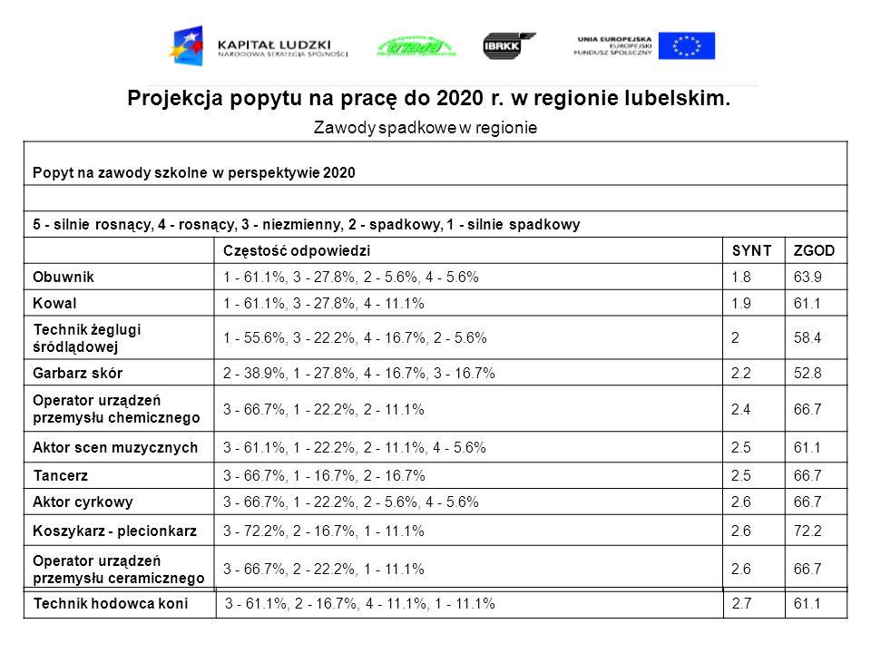 Projekcja popytu na pracę do 2020 r. w regionie lubelskim. Zawody spadkowe w regionie Popyt na zawody szkolne w perspektywie 2020 5 - silnie rosnący,