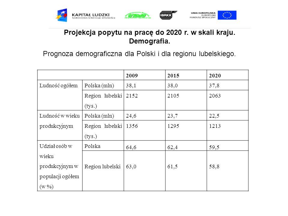 Projekcja popytu na pracę do 2020 r. w skali kraju. Demografia. 200920152020 Ludność ogółemPolska (mln)38,138,037,8 Region lubelski (tys.) 21522105206