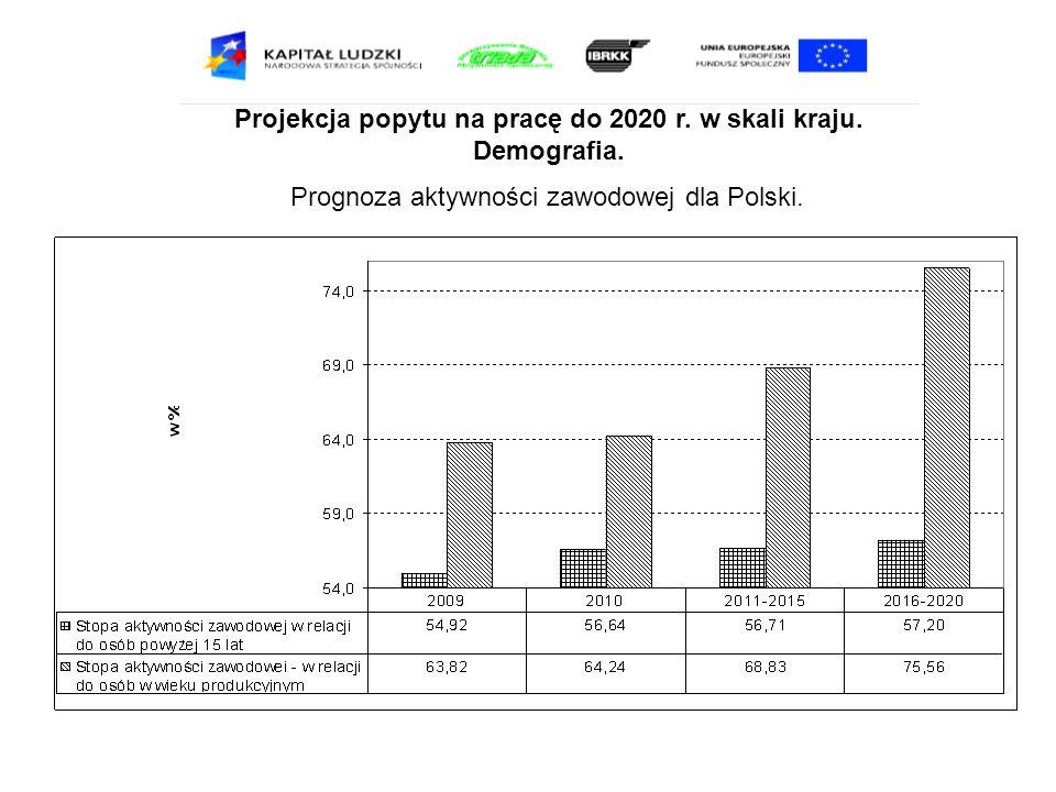 Projekcja popytu na pracę do 2020 r. w skali kraju. Demografia. Prognoza aktywności zawodowej dla Polski.