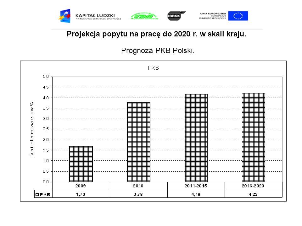 Projekcja popytu na pracę do 2020 r. w skali kraju. Prognoza PKB Polski.