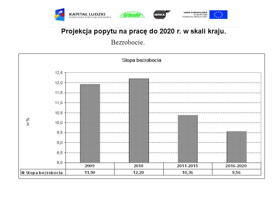 Projekcja popytu na pracę do 2020 r. w skali kraju. Bezrobocie.