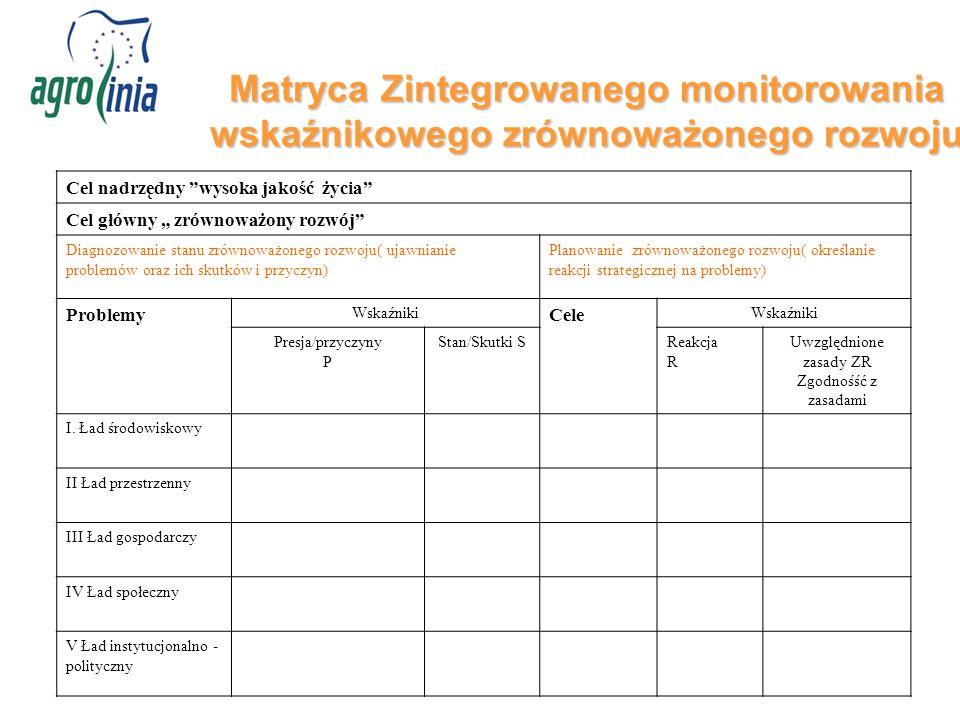 """Matryca Zintegrowanego monitorowania wskaźnikowego zrównoważonego rozwoju Cel nadrzędny wysoka jakość życia Cel główny """" zrównoważony rozwój Diagnozowanie stanu zrównoważonego rozwoju( ujawnianie problemów oraz ich skutków i przyczyn) Planowanie zrównoważonego rozwoju( określanie reakcji strategicznej na problemy) Problemy Wskaźniki Cele Wskaźniki Presja/przyczyny P Stan/Skutki SReakcja R Uwzględnione zasady ZR Zgodnośść z zasadami I."""