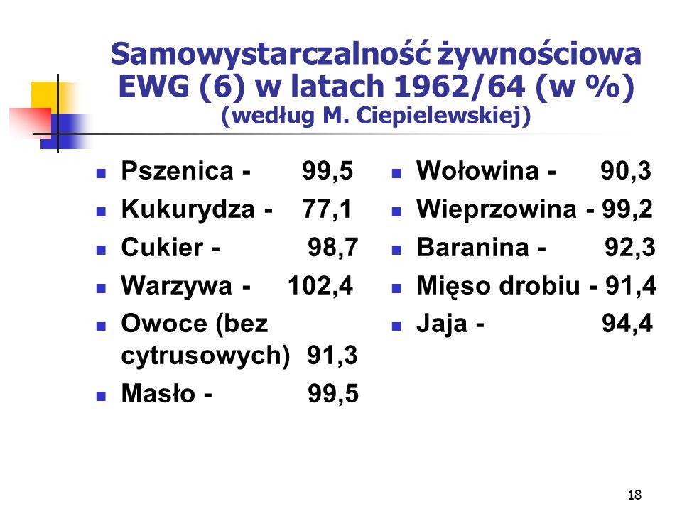 18 Samowystarczalność żywnościowa EWG (6) w latach 1962/64 (w %) (według M.