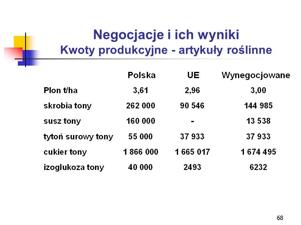 68 Negocjacje i ich wyniki Kwoty produkcyjne - artykuły roślinne