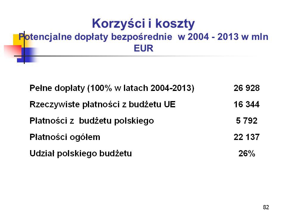 82 Korzyści i koszty Potencjalne dopłaty bezpośrednie w 2004 - 2013 w mln EUR