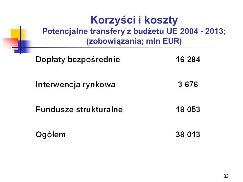 83 Korzyści i koszty Potencjalne transfery z budżetu UE 2004 - 2013; (zobowiązania; mln EUR)