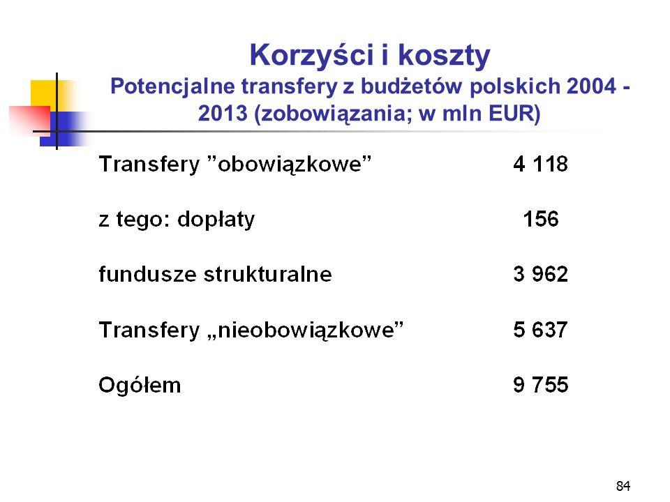 84 Korzyści i koszty Potencjalne transfery z budżetów polskich 2004 - 2013 (zobowiązania; w mln EUR)