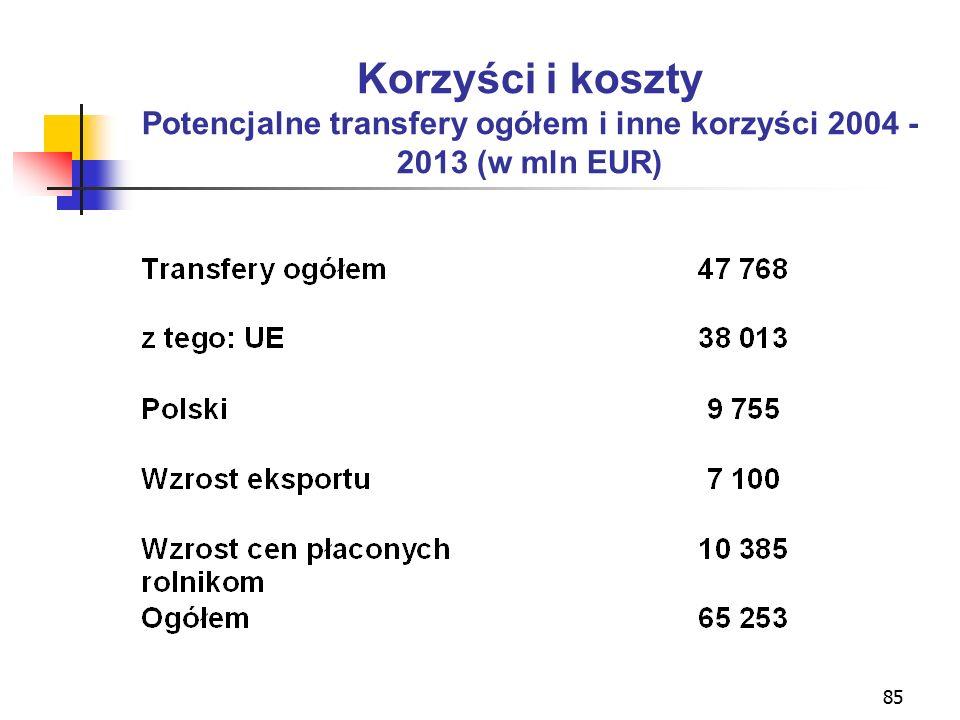 85 Korzyści i koszty Potencjalne transfery ogółem i inne korzyści 2004 - 2013 (w mln EUR)