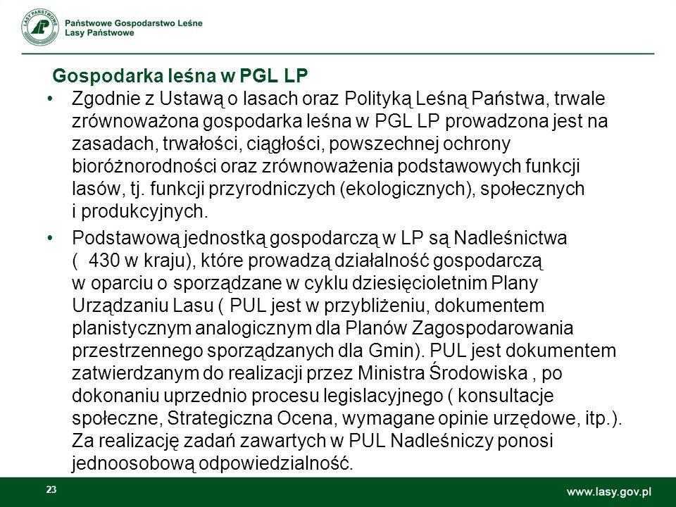 23 Gospodarka leśna w PGL LP Zgodnie z Ustawą o lasach oraz Polityką Leśną Państwa, trwale zrównoważona gospodarka leśna w PGL LP prowadzona jest na zasadach, trwałości, ciągłości, powszechnej ochrony bioróżnorodności oraz zrównoważenia podstawowych funkcji lasów, tj.