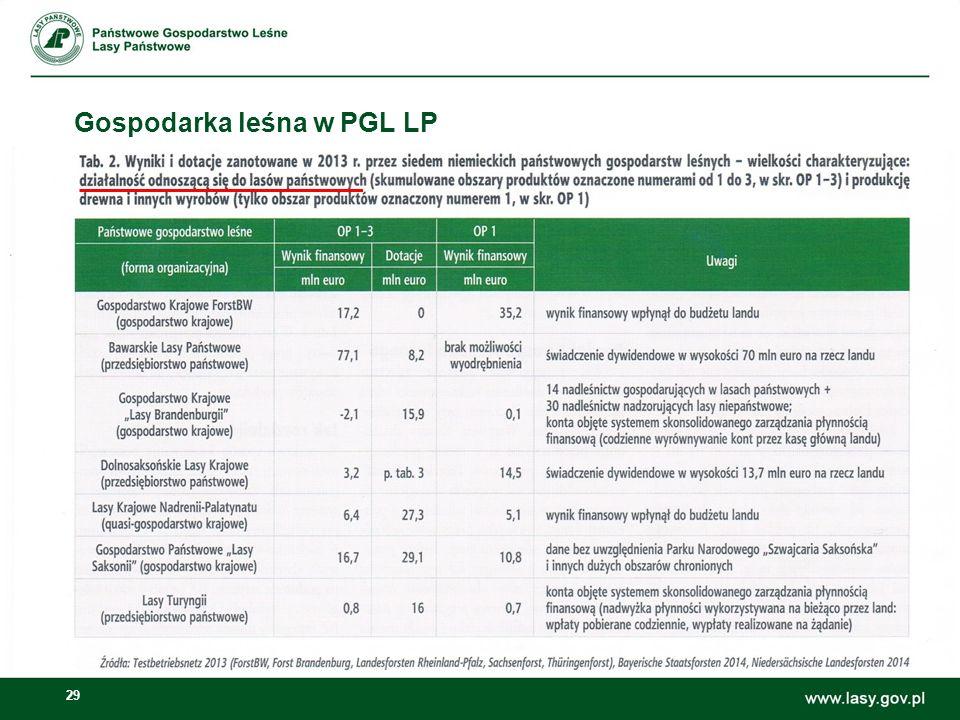 29 Gospodarka leśna w PGL LP