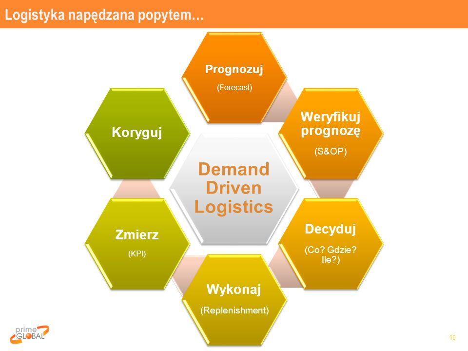 Logistyka napędzana popytem… 10 Demand Driven Logistics Prognozuj (Forecast) Weryfikuj prognozę (S&OP) Decyduj (Co? Gdzie? Ile?) Wykonaj (Replenishmen