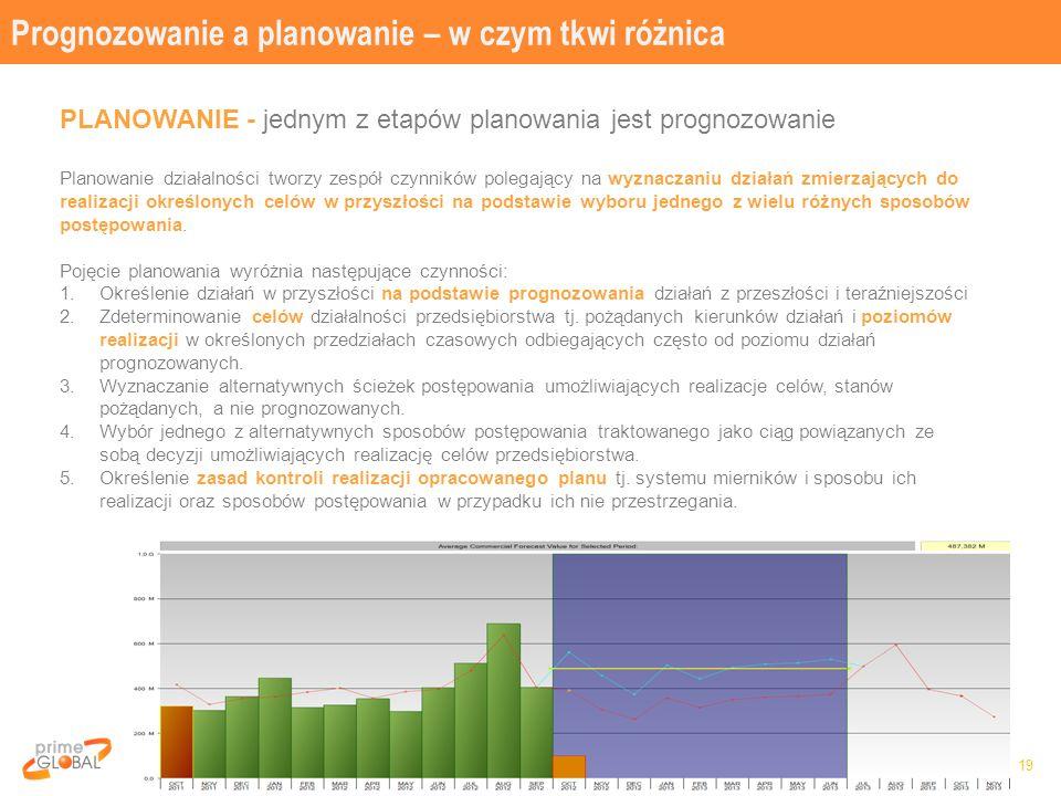 Prognozowanie a planowanie – w czym tkwi różnica 19 PLANOWANIE - jednym z etapów planowania jest prognozowanie Planowanie działalności tworzy zespół c