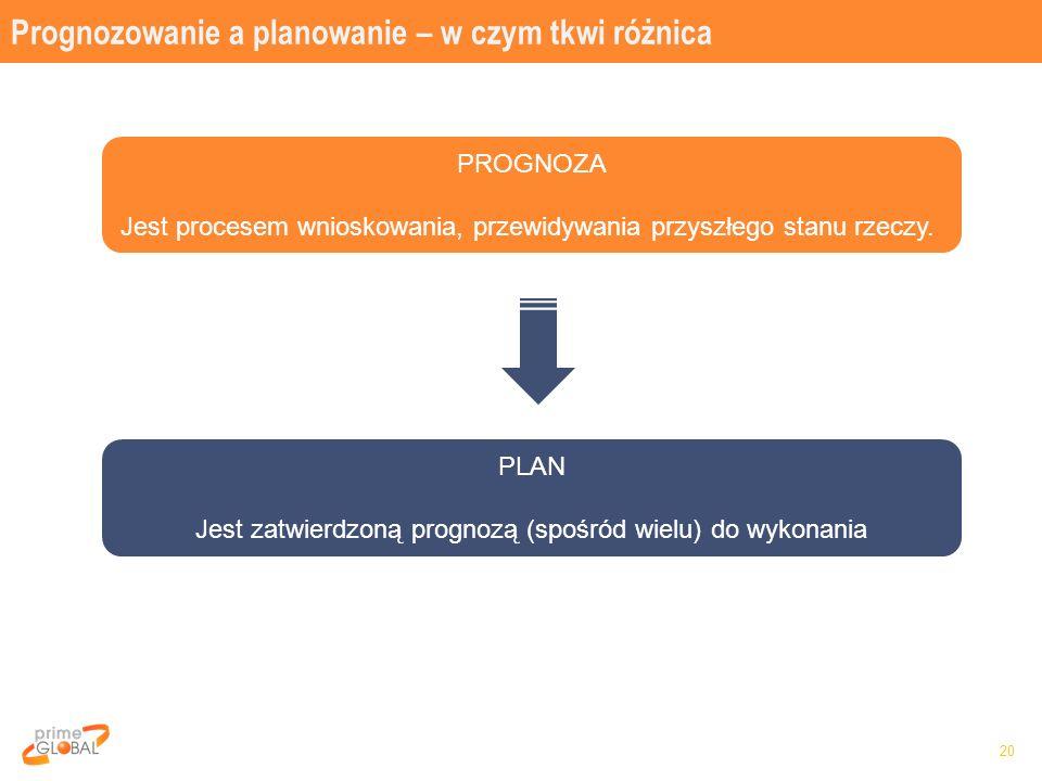 Prognozowanie a planowanie – w czym tkwi różnica 20 PROGNOZA Jest procesem wnioskowania, przewidywania przyszłego stanu rzeczy.